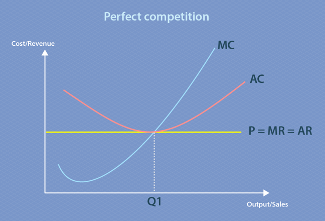 Perfect competition represented graphically. The x-axis is output/sales and the y-axis is cost/revenue. Price is equal to marginal revenue, which is equal to average revenue and is a horizontal line. Average cost transects marginal cost and price at the same point, marked Q1.