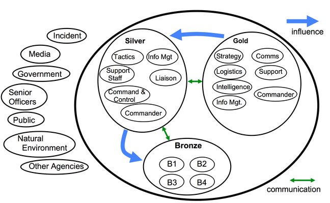 Influence Diagram of the Gold-Silver-Bronze Command and Control Structure