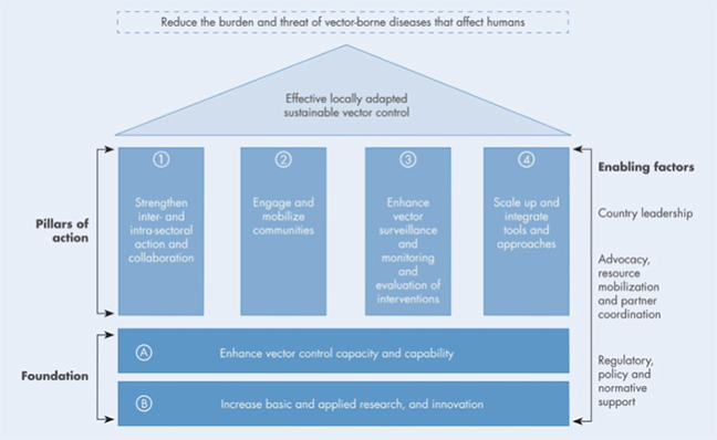 Figure 1: A diagram outlining the response framework of the global vector control response 2017-2030. This diagram resembles the shape of a house. The foundations (A: Enhance vector control capacity and capability and B: Increase basic and applied research, and innovation) make up the bottom two structures of this. Above the foundations are 4 pillars of action (1. Strengthen inter- and intra-sectoral collaboration, 2. Engage and mobilize communities, 3. Enhance vector surveillance and monitoring and evaluation of interventions and 4. Scale up and integrate tools and approaches). At the top of this diagram is a statement in a triangular (or roof) shape 'Effective locally adapted sustainable vector control'. Above this diagram is another statement 'Reduce the burden and threat of vector-borne diseases that affect humans'. The enabling factors (country leadership, advocacy, resource mobilization, partner coordination, regulatory, policy and normative support) are listed down the side, in line with both the foundations and pillars of action.