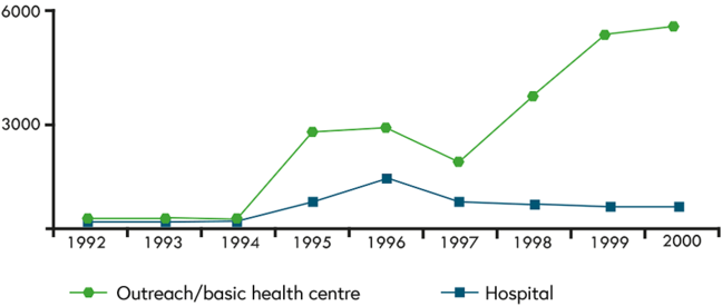 From 1994 on, many more TT patients attended an outreach clinic or basic health centre than hospital in Morocco