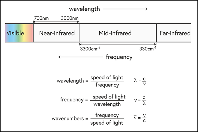 The visible and infrared parts of the electromagnetic spectrum showing the usual definitions of visible to far-infrared wavelength ranges