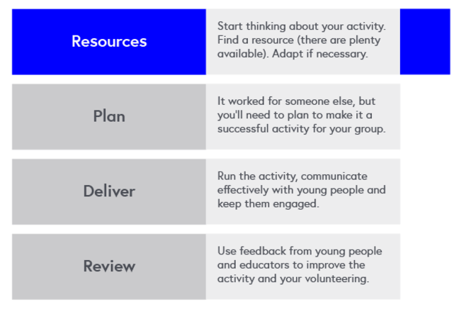Program Map: Resources - this course - start thinking about your activity, find a resource (there are plenty available), adapt if necessary. Plan. Deliver. Review.