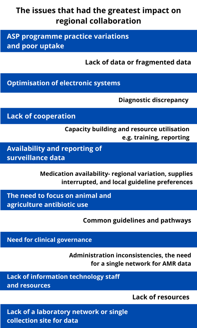 List detailing he issues that had the greatest impact on regional collaboration. These include: lack of data/fragmented data, optimisation of electronic systems, lack of cooperation, common guidelines and pathways, and need for clinical governance.