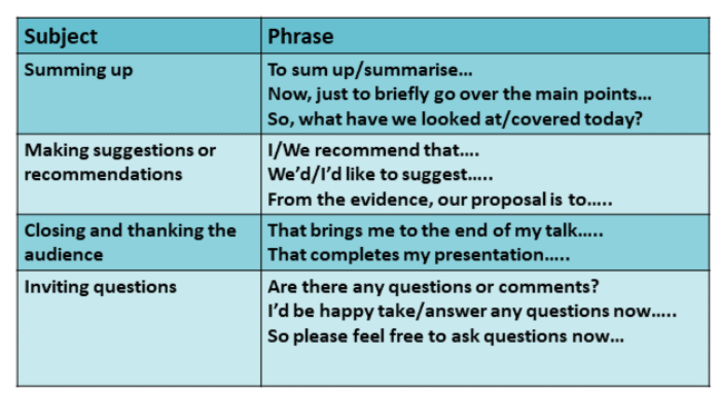 Table showing useful phrases that may be used when concluding a presentation.  Also available as PDF when selected.
