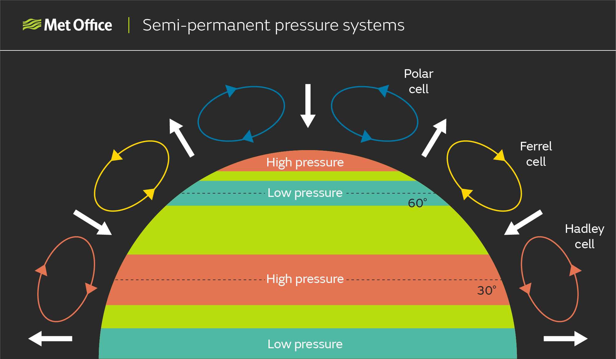 Semi-permanent pressure systems: Diagram showing the northern hemisphere, with bands of high or low pressure running around the Earth due to the rising and sinking air as a result of the circulation cells, which are also shown. Rising air at the equator leads to a low pressure zone, sinking air where the Hadley and Ferrel cells meet leads to a high pressure zone, rising air where the Ferrel and polar cells meet leads to a low pressure zone and sinking air at the North Pole leads to a high pressure zone.
