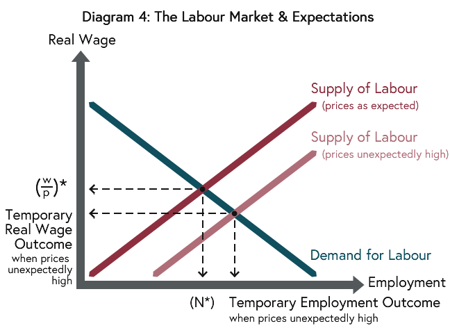 Workers' decisions are based on the expected real wage rather than the actual real wage and if prices rise more than is expected workers would supply more labour shifting the aggregate supply of labour curve to the right.