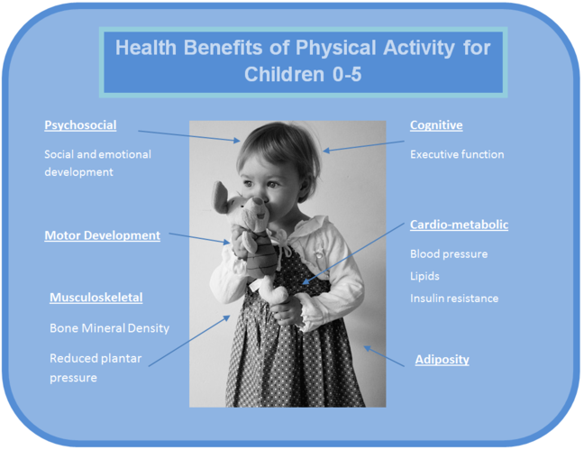 labeled image of physical activity benefits