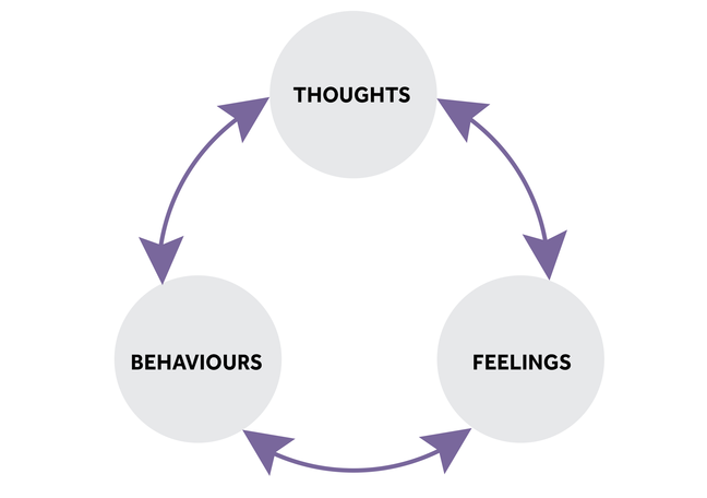 A cycle with the words 'Thoughts', 'Feelings' and 'Behaviours' pointing clockwise and anti- clockwise