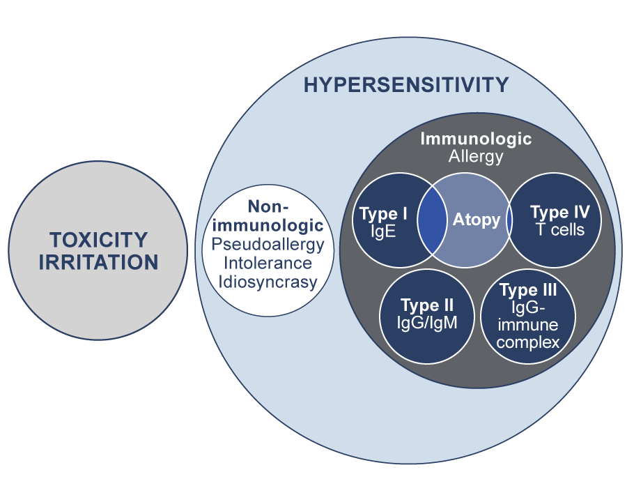 Figure depicting the mechanisms of reactions. It shows the superordinate groups Toxicity left and Hypersensitivity right. Hypersensitivity encompasses four allergy types and the atopic disorders, intersecting with type I and type IV mechanisms as described below.