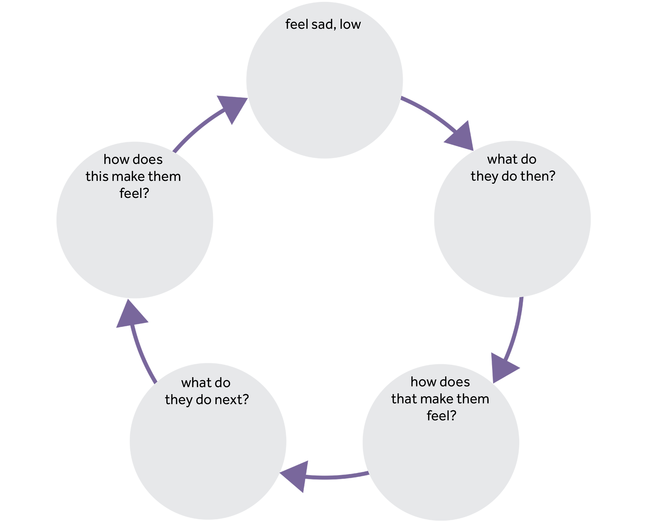 Five circles are in a cycle. First circle- 'feel sad and low', second circle - 'what do they do then?', third circle - 'how does that make them feel?', fourth circle - 'what do they do next?' and fifth circle - 'how does this make them feel?'