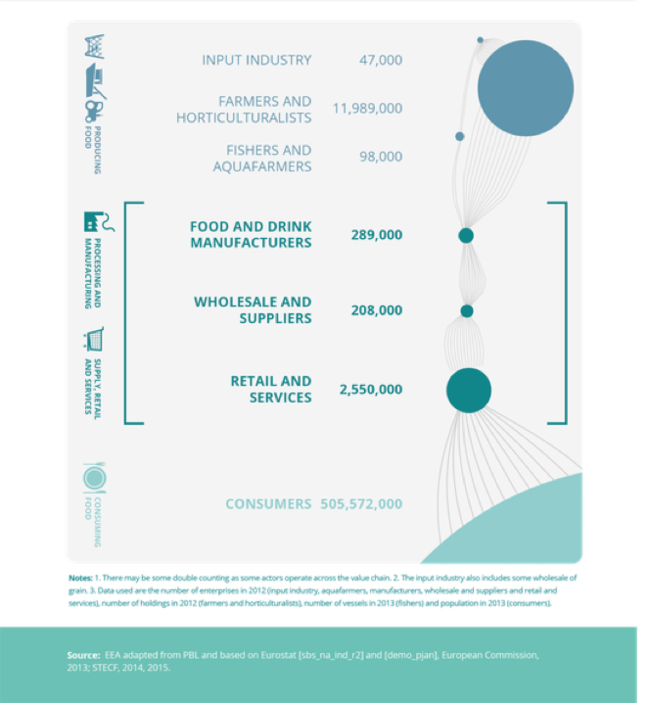 infographic showing the 6 sectors and the number of people working- Input industry 47000, farmers 11.989,000, fishers and aquafarmers 98,000, food & drink manufacturers 289 000, wholesale and suppliers 208000 and retail services 255000. Consumers 505,572,000