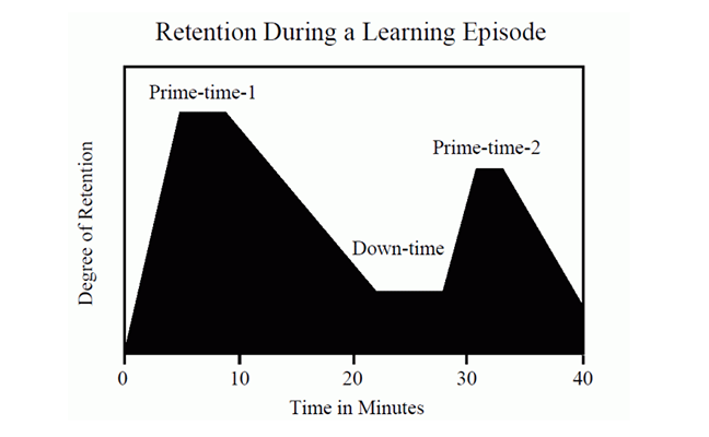 graph illustrating retention in a 40 minute learning episode