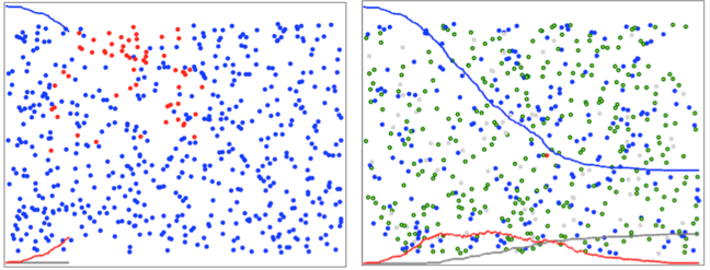 On the left the 10% infected agents are shown in read and the other agents in blue scattered at random around the screen. On the right are the graphs after the test-and-isolate simulation. The red infected curve is flattened but significant