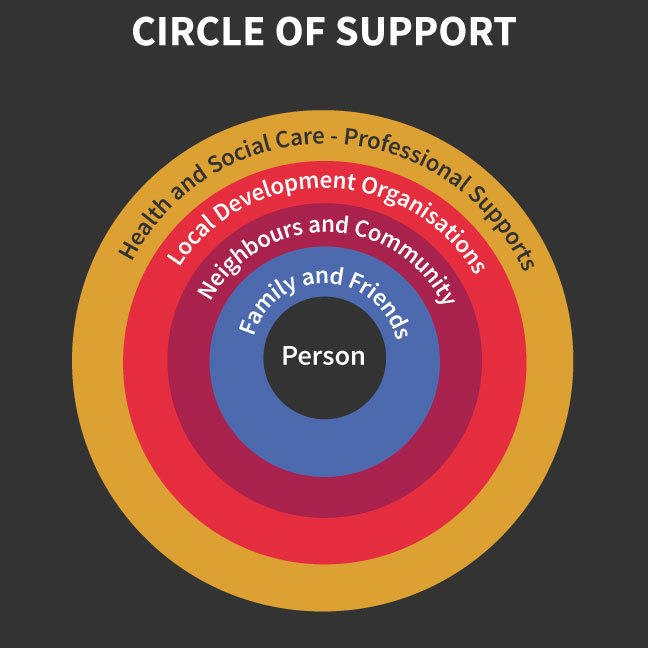 Circles of Support graphic. This shows a circle with five smaller circles within. The innermost circle displays the word 'Person'. The second displays the word 'Family and Friends'. The third displays the word 'Neighbors and Community'. The fourth displays the word 'Local Development Organizations'. The fifth displays the word 'Health and Social Care - Professional Supports'