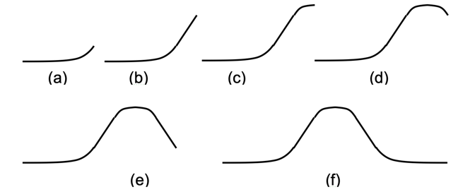 A sequence of six images showing the trajectory of the fundamental curve for epidemics