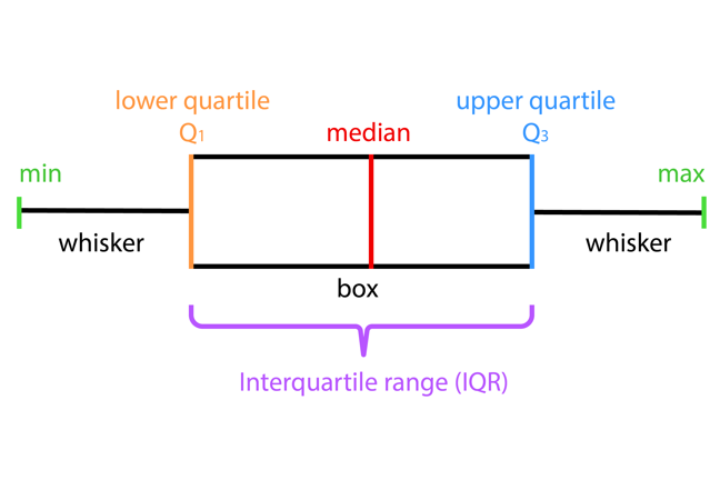 Diagram indicating the different elements of a boxplot. A central box showing the interquartile range (IQR): edged by lower quartile (Q1) and upper quartile (Q3), and the median vertically cutting the box in the middle. Whiskers vertically extend from the quartile edges of the box to the Minimum and Maximum, polar opposites.