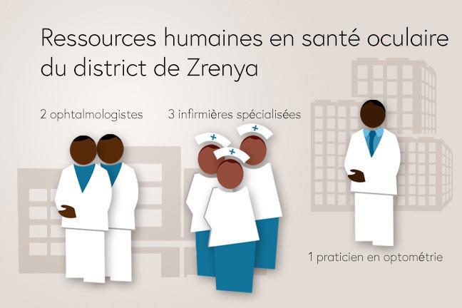 Ressources humaines en santé oculaire du district de Zrenya