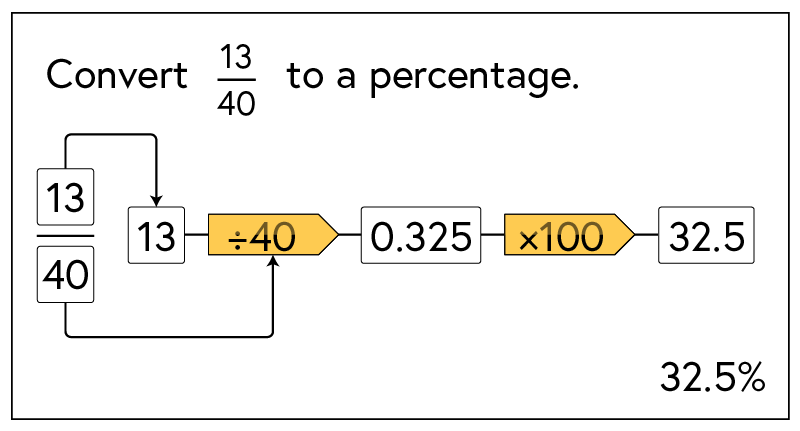 Flow chart converting fraction to decimal to a percentage: thirteen fourtieths, 13 divided by 40, gives 0.325, multiplied by 100, gives 32.5