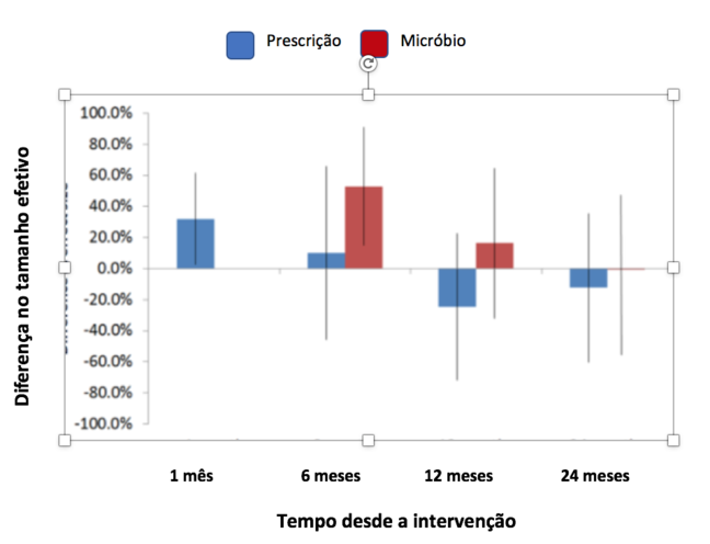 Esta figura é um gráfico em que o eixo y  representa a diferença no tamanho do efeito e varia de menos 100% a 100%. O eixo x representa o tempo desde a intervenção e mostra 1, 6, 12 e 24 meses após a intervenção. Meta-regressão da diferença no tamanho do efeito entre intervenções restritivas e persuasivas em 1, 6, 12 e 24 meses após a intervenção. A diferença é restritiva menos persuasiva, portanto valores positivos para a diferença indicam maior tamanho de efeito para intervenções restritivas e valores negativos indicam maior tamanho de efeito para intervenções persuasivas. As barras mostram o intervalo de confiança de 95% para a diferença média.