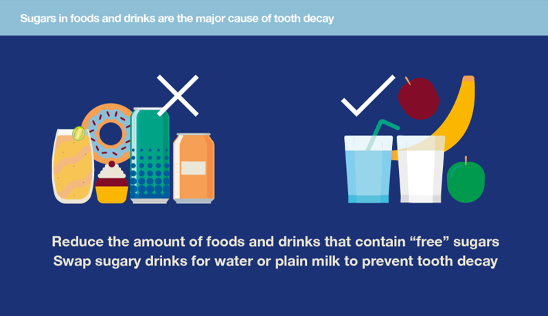 "Cartoon image of sugary 'junk' food with a cross, and fruit, water, 'healthy' food with a tick. Caption ""Reduce the amount of foods and drinks that contain 'free' sugars. Swap sugary drinks for water or plain milk to prevent tooth decay."""