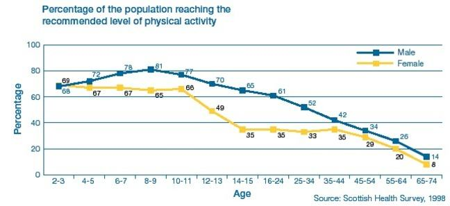 Table showing the percentage of the population reaching the recommended level of physical activity