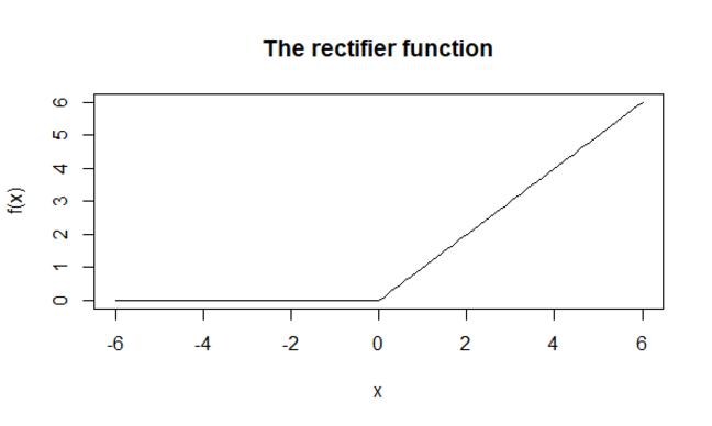 A graph of the rectifier function over the interval -6 to 6. It takes values at 0 over the interval -6 to 0, and returns the argument as output over the interval 0 to 6.
