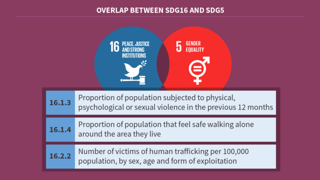"Two SDGs 5 and 16 overlapping. Three indicators are written that overlap. These are 16.1.3 ""Proportion of population subjected to physical, psychological or sexual violence in the previous 12 months"", 16.1.4 ""Proportion of population subjected to physical, psychological or sexual violence in the previous 12 months"" and 16.2.2 ""Number of victims of human trafficking per 100,000 population, by sex, age and form of exploitation"""
