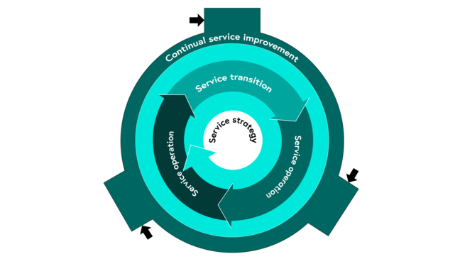 ITIL service life-cycle as described above
