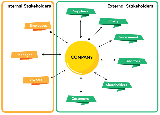 An image displaying internal and external stakeholders for a company. Internal stakeholders include employees, manager, and owners. External stakeholders include suppliers, society, government, creditors, shareholders and customers.