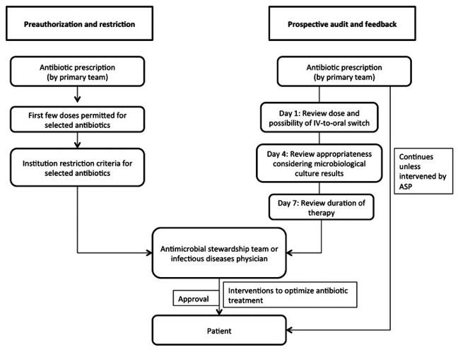 Flow chart depicting 'pre-authorisation and feedback' and 'prospective audit and feedback'