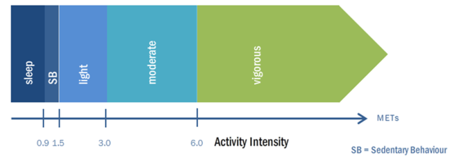 Graphic showing relationship between activity intensity and sedentary behaviour