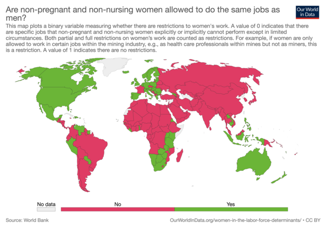 A map of the world with countries coloured red or green dependent upon whether non-pregnant and non-nursing women are allowed to do the same jobs as men, red for no and green for yes. The graph shows that the USA, Australia, some of Southern Africa and much of Europe, with the notable exception of France, allows non-pregnant and non-nursing women to do the same jobs as men.