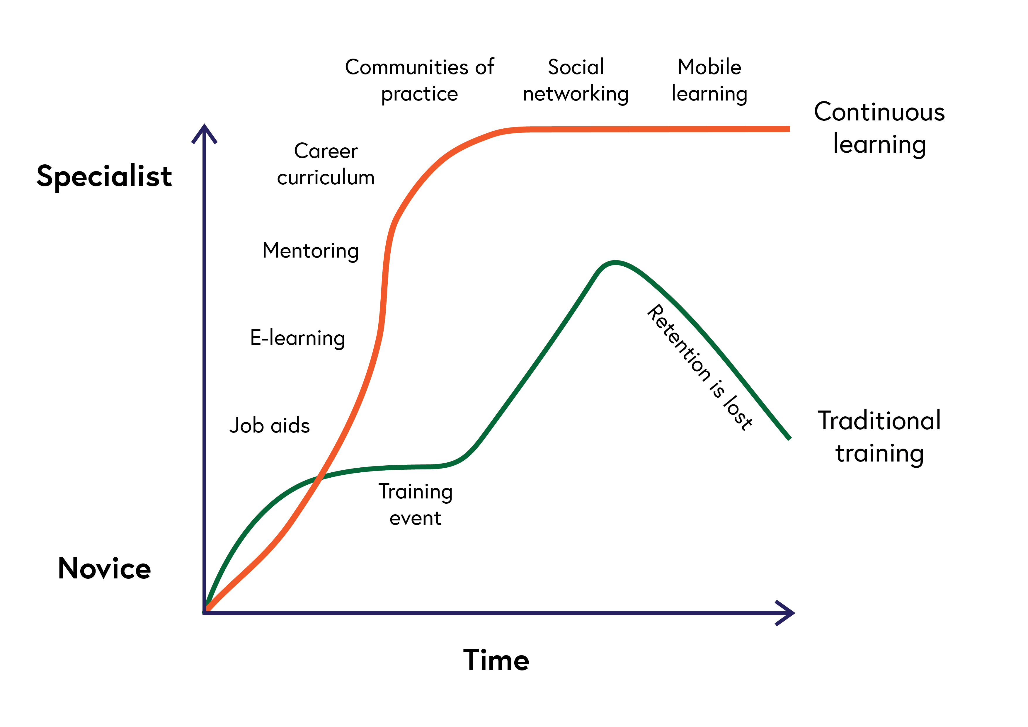 Graph describing improved retention from continuous learning rather than a traditional single training event where initial retention is lost because of a lack of post event support.