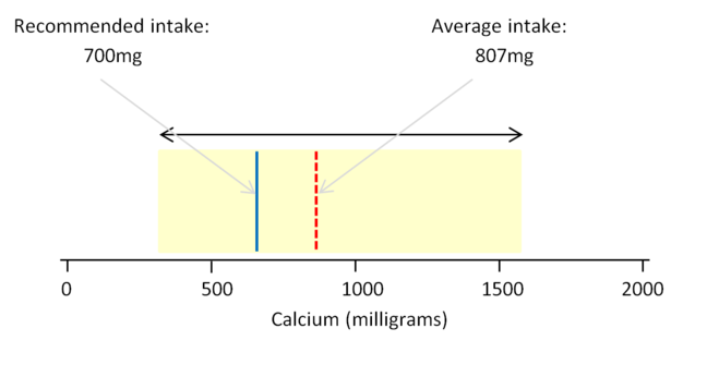 A graphic showing the recommended, average and range of actual daily consumption of calcium by the UK population