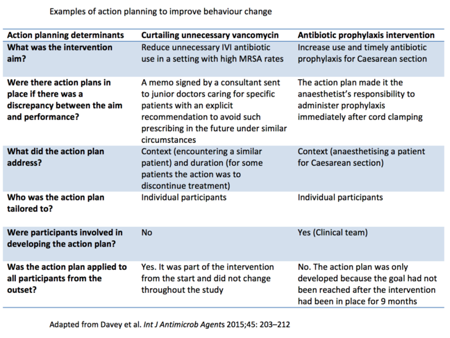 Table titled 'Examples of action planning to improve behaviour change'