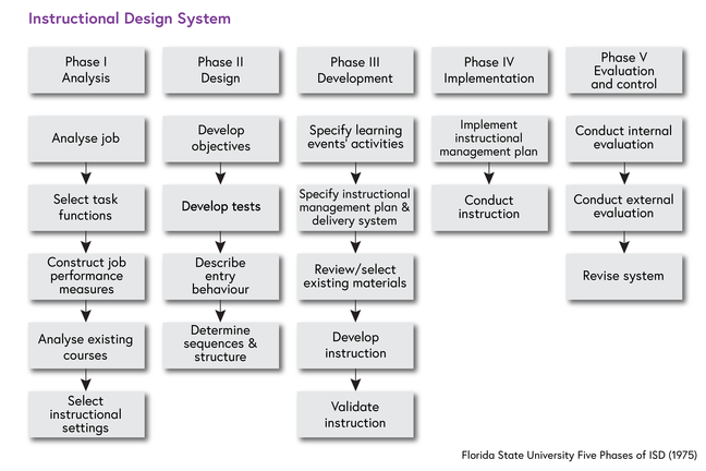 An overview of the five phases, which are analysis, design, development, implementation, and evaluation and control. The analysis phase consists of analysing the job, selecting task functions, constructing job performance measures, analysing existing courses, and selecting instructional settings. The design phase consists of developing objectives, developing tests, describing entry behaviour, and determining sequences and structure. The third phase, which is the development phase, consists of specifying learning events activities, specifying the instructional management plan and delivery system, reviewing and selecting existing materials, developing instruction, and validating instruction. Phase four, which is implementation, consists of implementing the instructional management plan, and conducting instruction. Phase five consists of conducting internal evaluation, conducting external evaluation and revising the system.
