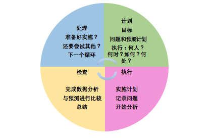 改进模型显示为流程圆,四个相等的部分代表计划、执行、检查、处理。计划 = 目标、问题和预测,以及何人、何时、如何和何处?执行 = 实施计划、记录问题和开始数据分析。检查 = 完成数据分析、与预测进行比较、总结。处理 = 准备好实施?还要尝试其他?下一个循环