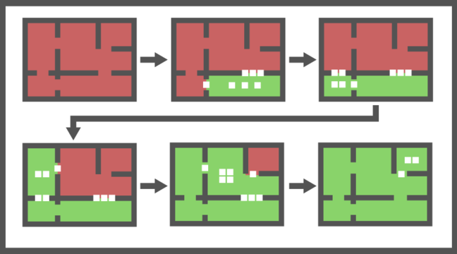 A cleaning strategy returned by MCMAS showing 6 representations of the building, one for each stage of the cleaning. Red areas are un-cleaned and green areas are cleaned. The robots clean room v5 first, then v4, v1, v2, and finally v3. The number of robots required for cleaning each room is shown in the figure.