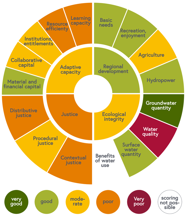 Sustainability wheel, 2015