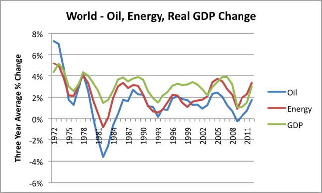 BP 2013 Statistical Review of World Energy and USDA compilation of World Real GDP - Growth in world GDP, compared to growth in world of oil consumption and energy consumption, based on 3 year averages