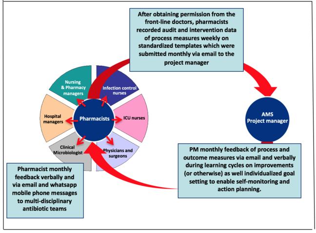 Graphic example of a pharmacist-driven audit and feedback model. 'AMS manager - PM monthly feedback of process and outcome measures via email and verbally during learning cycles on improvements (or otherwise) as well individualised goal-setting to enable self-monitoring and action planning' - 'pharmacists - monthly verbal feedback to multi-disciplinary antibiotic teams' - 'After obtaining permission from the front-line doctors, pharmacists recorded audit and intervention data of process measures weekly on standardised templates which were submitted monthly via email to the project manager'.
