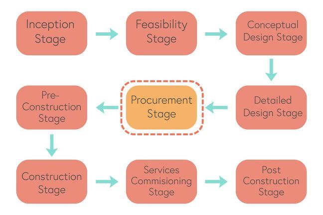 Image of project stages including: inception, feasibility, conceptual, detailed, procurement, pre-construction, construction, services commissioning, and post construction