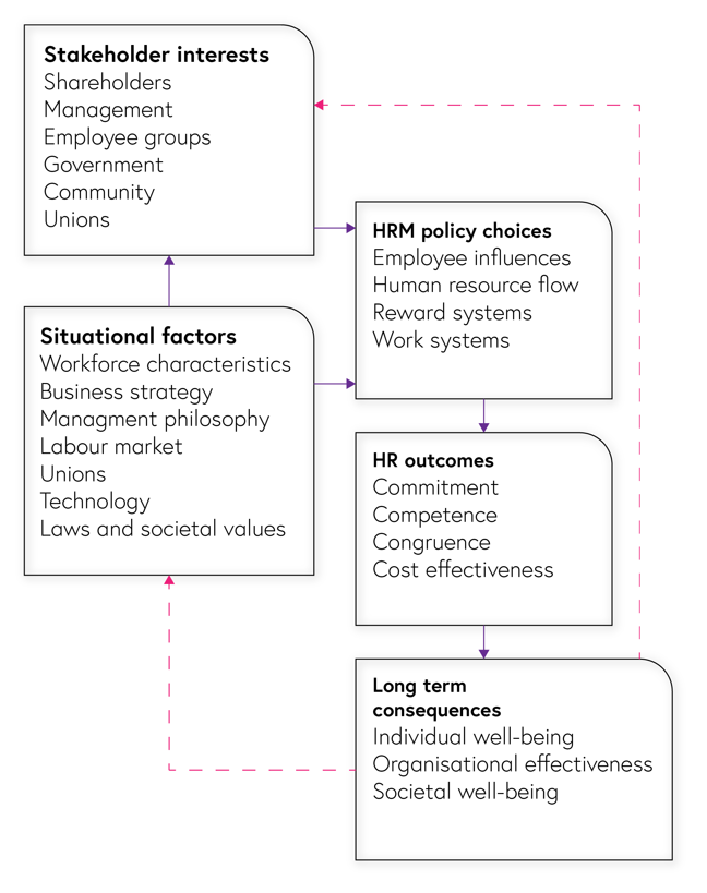 In the figure of the influential model, we can see how different situational factors such as workforce characteristics, business strategy, management philosophy, labour markets, unions, technology, and laws and values all affect both stakeholder interests and HRM policy choices. Those different stakeholders, including shareholders, management, employee groups, government, communities and unions, then also affect HRM policy choices. Those HRM polices include employee influences, human resource flow, and work and reward systems. These decisions then affect outcomes for the organisation such as commitment, competence, congruence and cost-effectiveness. Finally these outcomes have long-term consequences on individual well-being, organisational effectiveness and societal well-being, which all have an impact on both the situational factors of the organisation and the stakeholder interests.