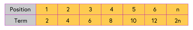 Table showing position at the top: 1, 2, 3, 4, 5, 6, and term (corresponding even number in the sequence) below: 2, 4, 6, 8, 10, 12. The final position is n, the final term is 2n.