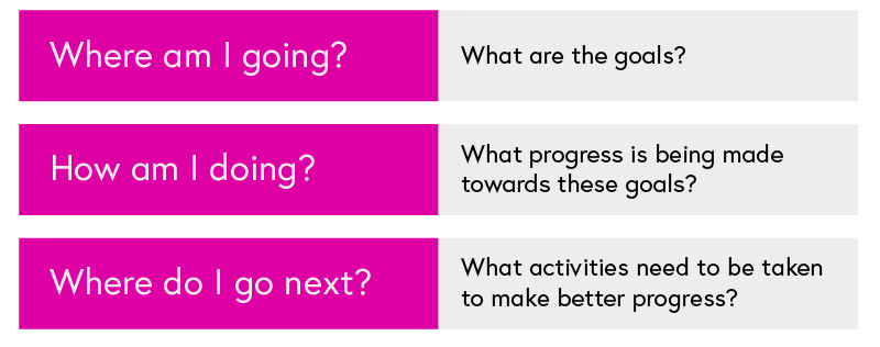 Three questions: 1. Where am I going? (What are the goals?). 2. How am I doing? (What progress is being made towards these goals?). 3. Where do I go next? (What activities need to be taken to make better progress?).
