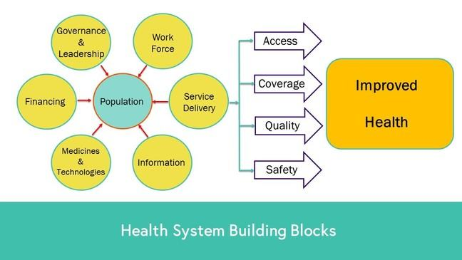 Health System Building Blocks Figure: The 6 health system building blocks including Governance and leadership, Work force, Service delivery, Information, Medicines & technologies and Financing emphasise that the needs of the population are at the centre. Through Access, Coverage, Quality and Safety these blocks can lead to Improved health