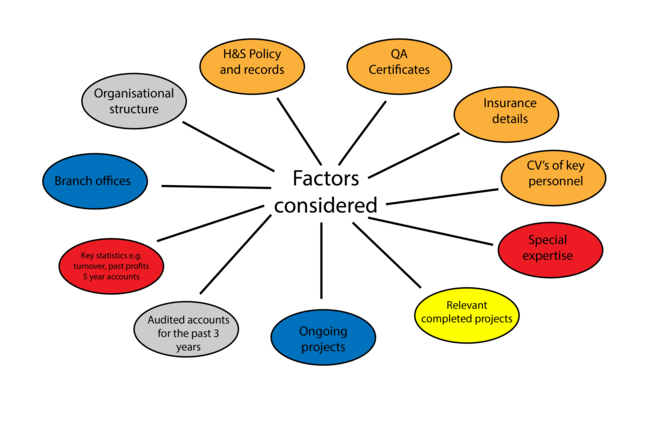 The diagram shows the following factors to consider: QA certificates, insurance details, CVs of key personnel, special expertise, relevant completed projects, ongoing projects, audited accounts for the last three years, key statistics eg turnover, past profits, five year accounts, branch offices, organisational structureH&S policy and records