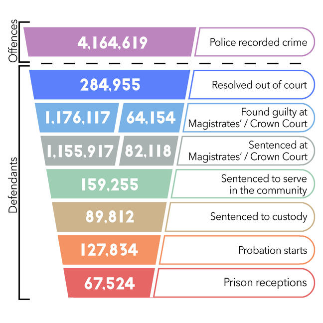 A funnel shaped diagram that details the declining number of cases dealt with at different stages of the criminal justice process. At the top, 4,164,619 cases are recorded by the police, below this, 284,955 are resolved out of court, 3,657,714 are proceeded against at Magistrates' courts, 1,155,917 are sentenced by Magistrates and 82,118 Sentenced by Crown Court, 159,255 are sentenced to serve in the community, 89,812 are sentenced to custody. At the bottom of the funnel 127,634 cases end in probation and 67,524 with prison.