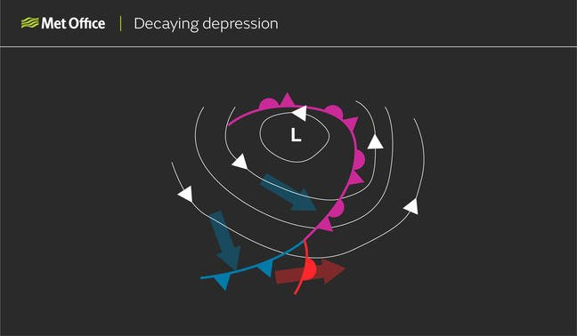 Decaying depression: The occlusion become longer as the low starts to fill