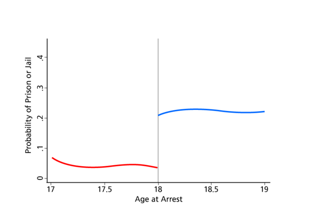 Probability of Sentence to Adult Confinement